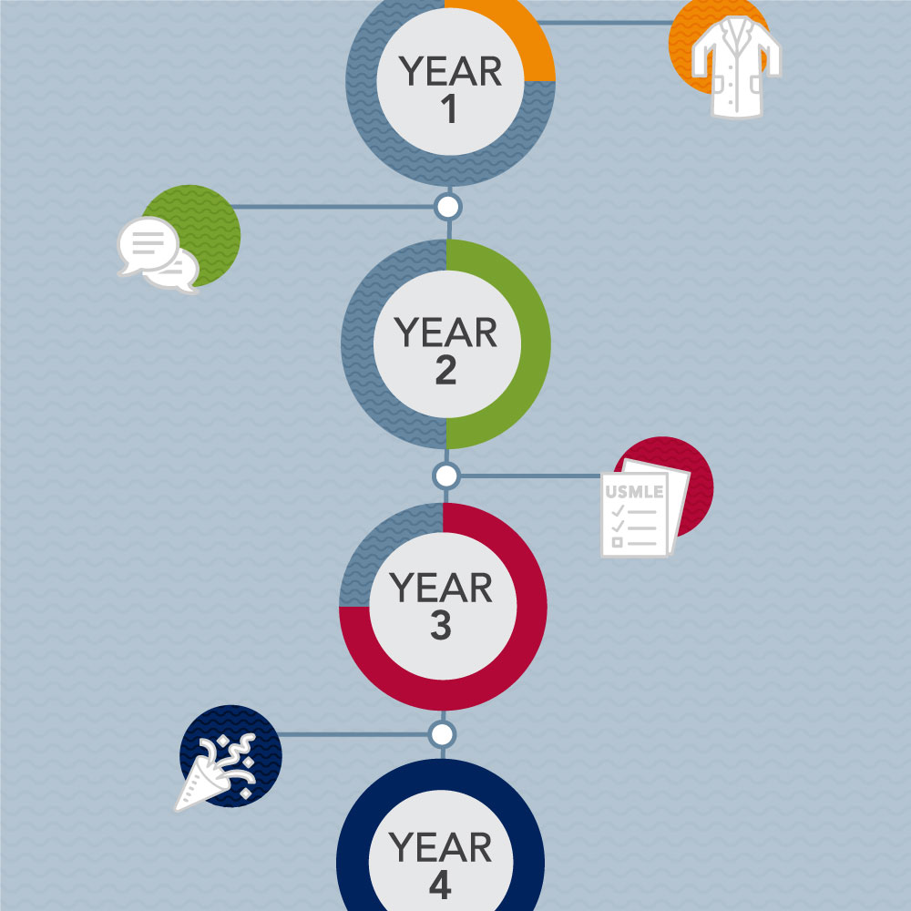 How Long Is Medical School? Mapping Your MD Education Journey